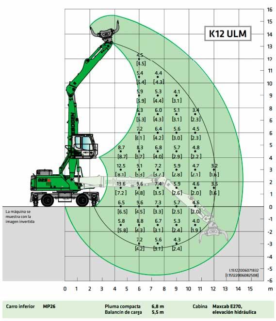 valores de carga K12 ULM